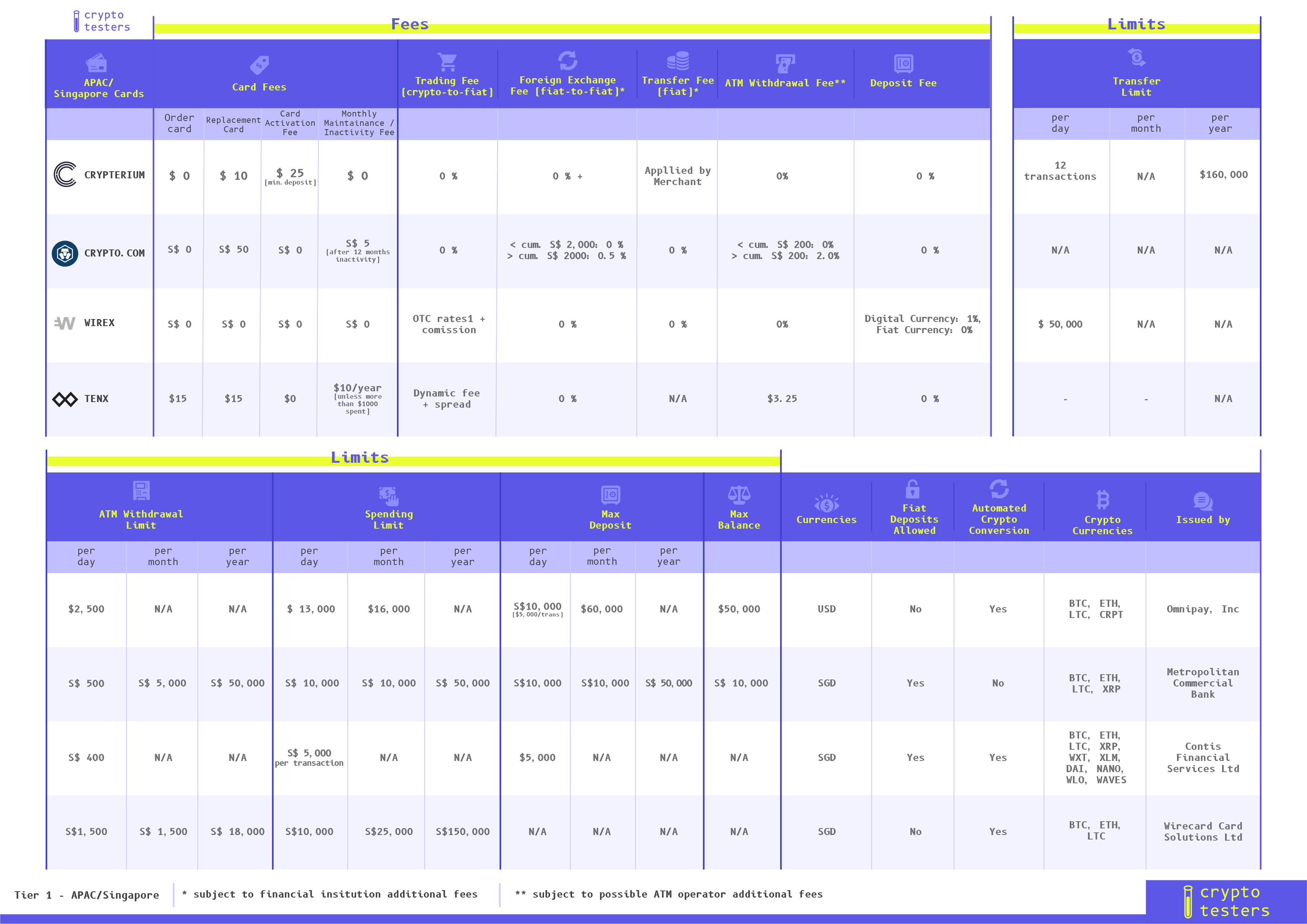 APAC singapore crypto cards comparison table