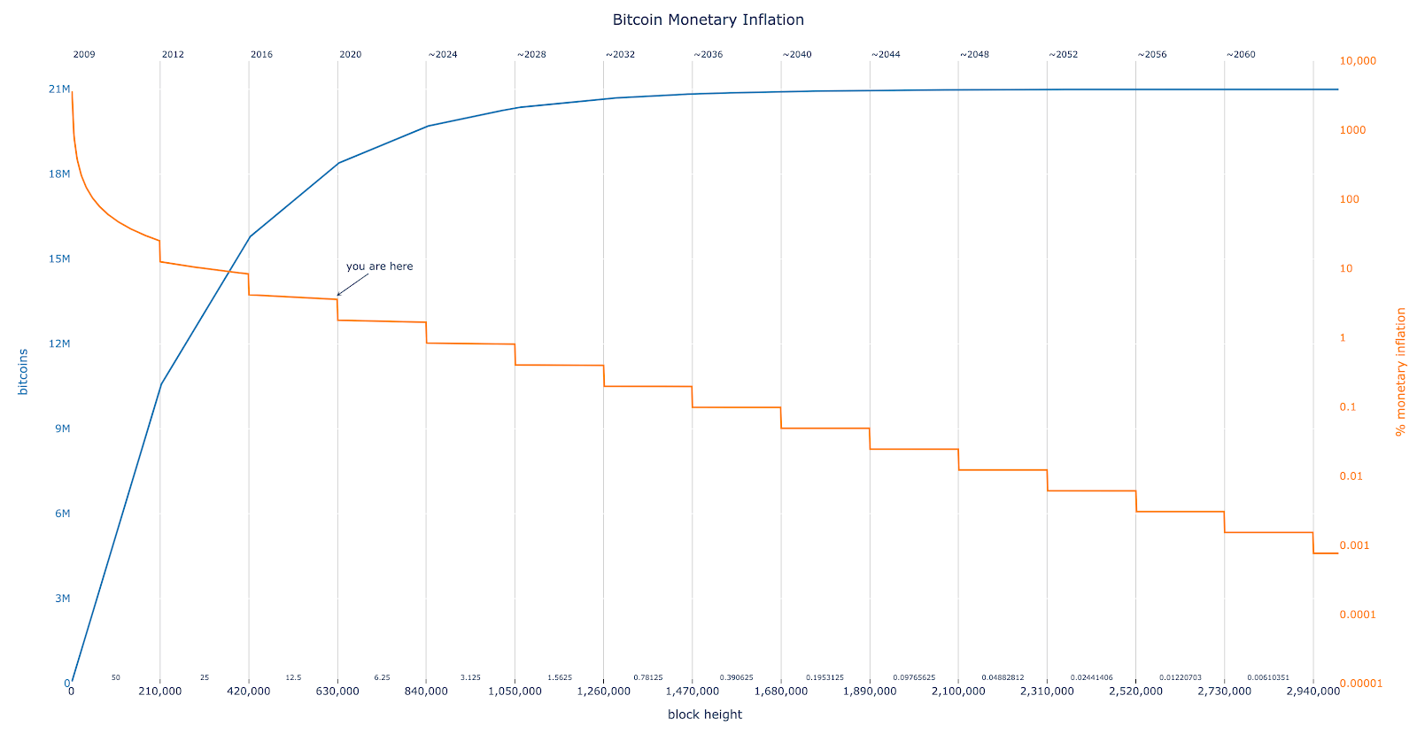 bitcoin circulating supply and issuance over time
