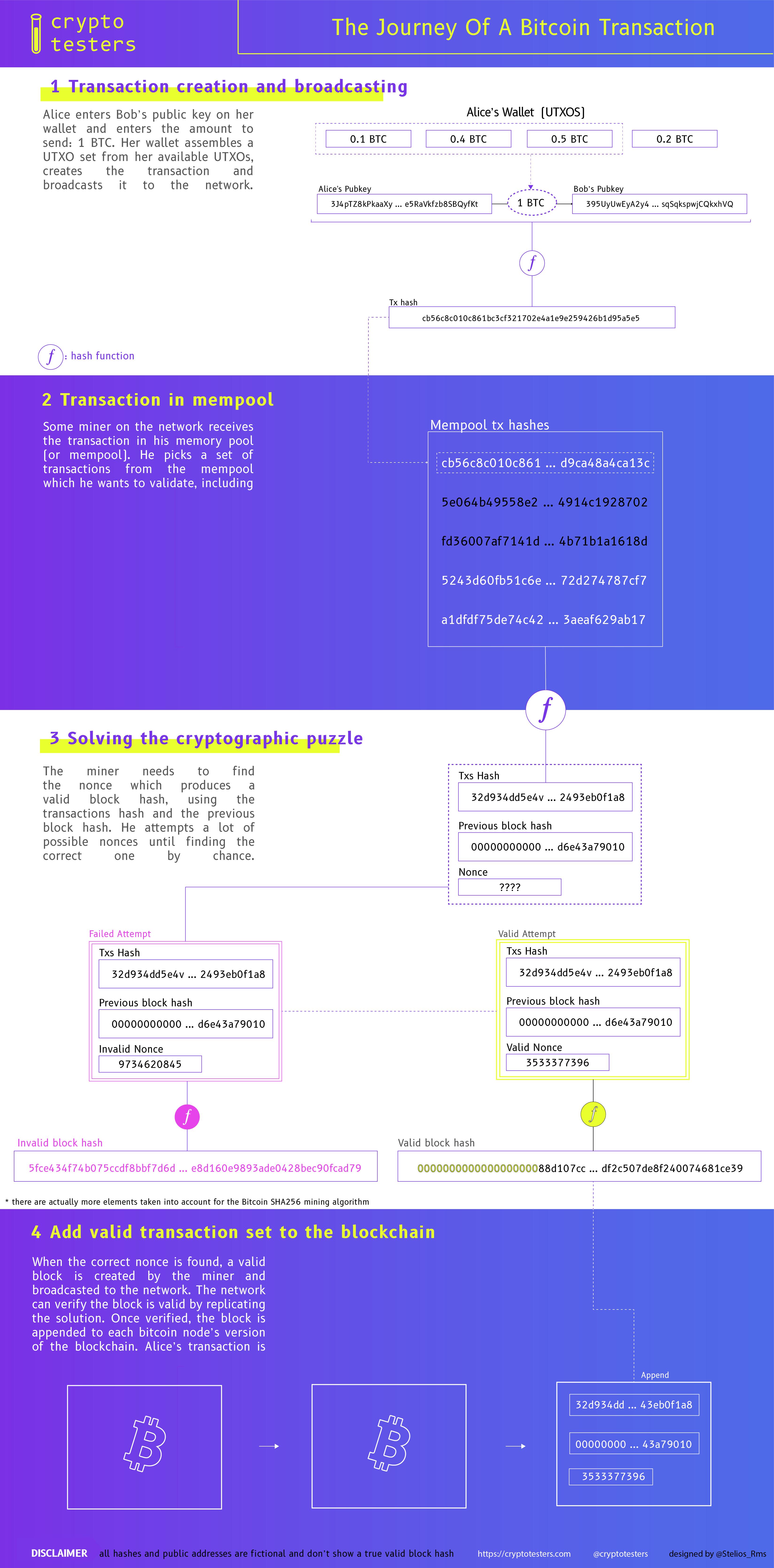 BitcoinMiningInfographic-SteliosFinal