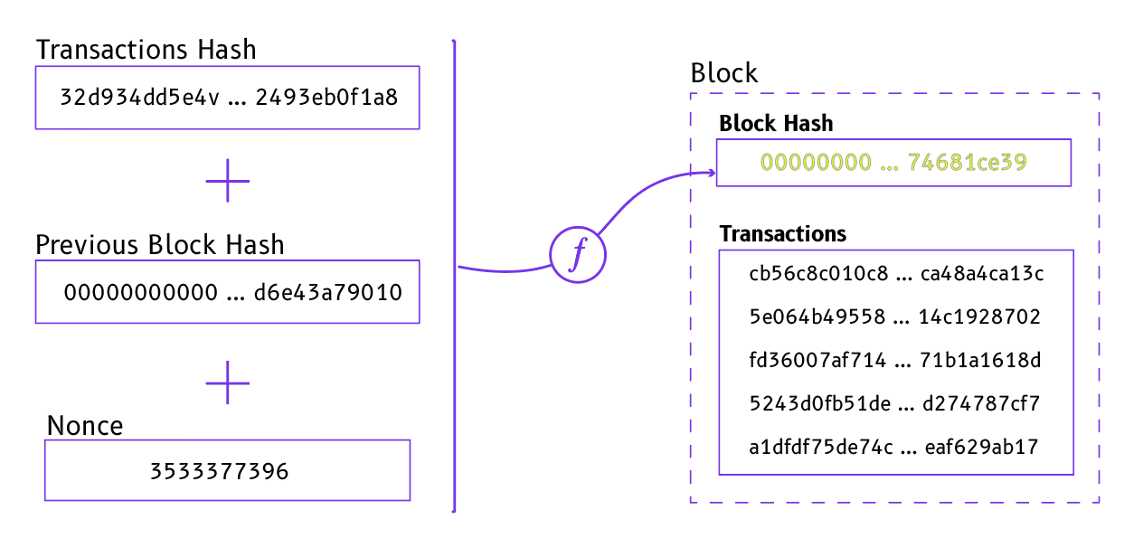 Figure 1: The hash of a block is the combination of several elements including: transactions hash, previous block hash and nonce