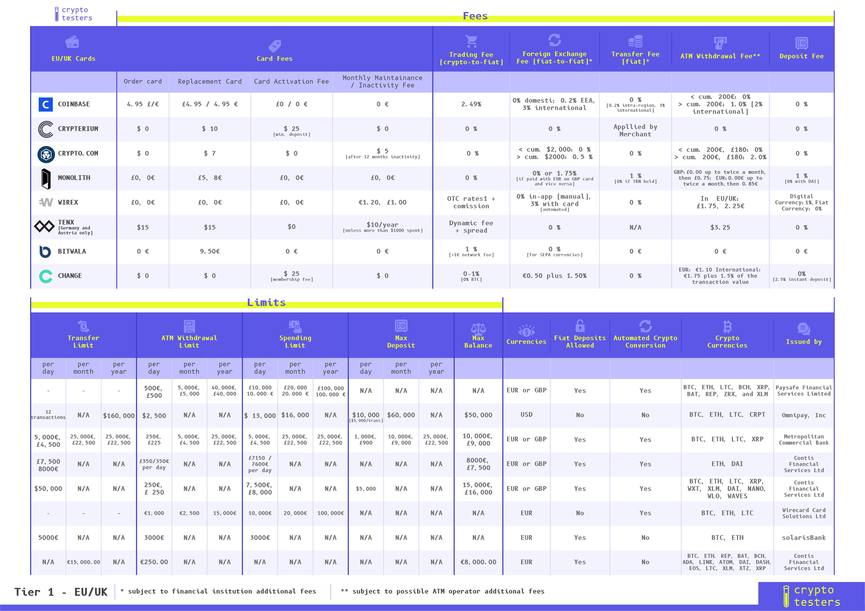 EU crypto cards comparison table