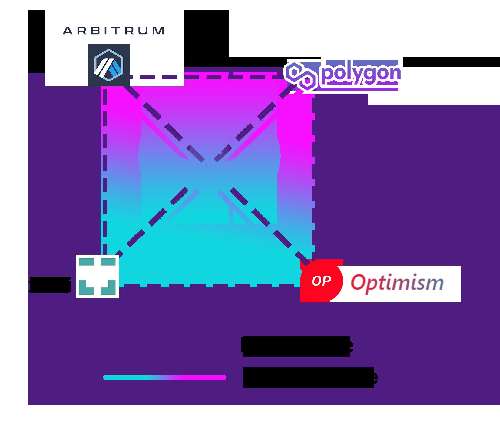 hop_protocol_layer_2_Ethereum_optimism_arbitrum_polygon_bridge (1).png